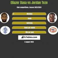 Eliazer Dasa vs Jordan Teze h2h player stats