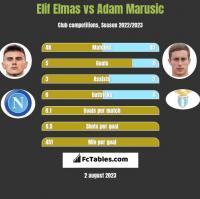 Elif Elmas vs Adam Marusic h2h player stats