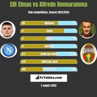 Elif Elmas vs Alfredo Donnarumma h2h player stats