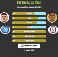 Elif Elmas vs Allan h2h player stats