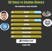 Elif Elmas vs Amadou Diawara h2h player stats