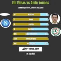 Elif Elmas vs Amin Younes h2h player stats