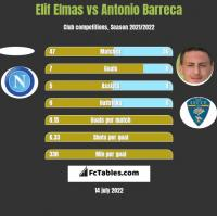 Elif Elmas vs Antonio Barreca h2h player stats
