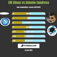 Elif Elmas vs Antonio Candreva h2h player stats