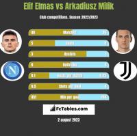 Elif Elmas vs Arkadiusz Milik h2h player stats
