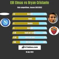 Elif Elmas vs Bryan Cristante h2h player stats