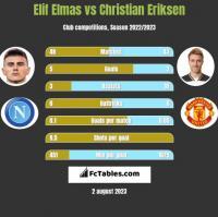 Elif Elmas vs Christian Eriksen h2h player stats