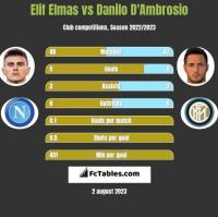 Elif Elmas vs Danilo D'Ambrosio h2h player stats