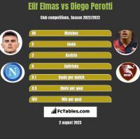 Elif Elmas vs Diego Perotti h2h player stats