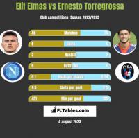 Elif Elmas vs Ernesto Torregrossa h2h player stats