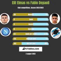 Elif Elmas vs Fabio Depaoli h2h player stats