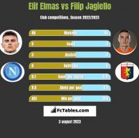 Elif Elmas vs Filip Jagiello h2h player stats
