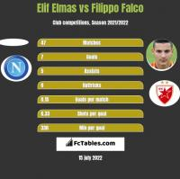 Elif Elmas vs Filippo Falco h2h player stats
