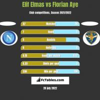Elif Elmas vs Florian Aye h2h player stats