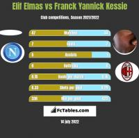 Elif Elmas vs Franck Yannick Kessie h2h player stats