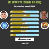 Elif Elmas vs Frenkie de Jong h2h player stats