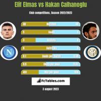 Elif Elmas vs Hakan Calhanoglu h2h player stats
