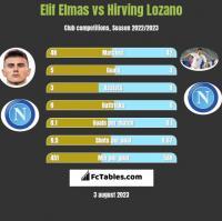 Elif Elmas vs Hirving Lozano h2h player stats