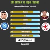 Elif Elmas vs Iago Falque h2h player stats