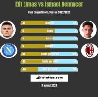 Elif Elmas vs Ismael Bennacer h2h player stats