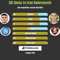 Elif Elmas vs Ivan Radovanovic h2h player stats