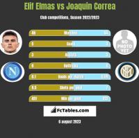 Elif Elmas vs Joaquin Correa h2h player stats