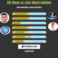 Elif Elmas vs Jose Maria Callejon h2h player stats