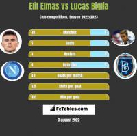 Elif Elmas vs Lucas Biglia h2h player stats