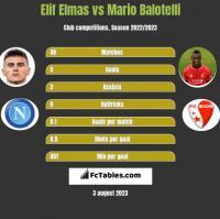 Elif Elmas vs Mario Balotelli h2h player stats