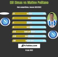 Elif Elmas vs Matteo Politano h2h player stats