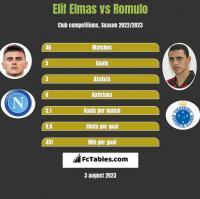 Elif Elmas vs Romulo h2h player stats