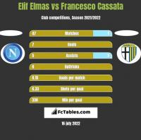 Elif Elmas vs Francesco Cassata h2h player stats