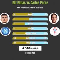 Elif Elmas vs Carles Perez h2h player stats