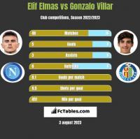 Elif Elmas vs Gonzalo Villar h2h player stats