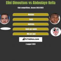 Elini Dimoutsos vs Abdoulaye Keita h2h player stats