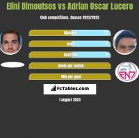 Elini Dimoutsos vs Adrian Oscar Lucero h2h player stats