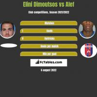 Elini Dimoutsos vs Alef h2h player stats