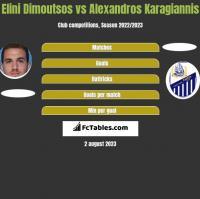 Elini Dimoutsos vs Alexandros Karagiannis h2h player stats