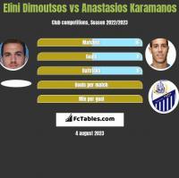 Elini Dimoutsos vs Anastasios Karamanos h2h player stats