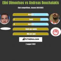 Elini Dimoutsos vs Andreas Bouchalakis h2h player stats