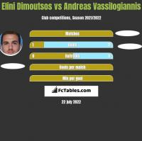 Elini Dimoutsos vs Andreas Vassilogiannis h2h player stats