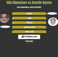 Elini Dimoutsos vs Anestis Nastos h2h player stats