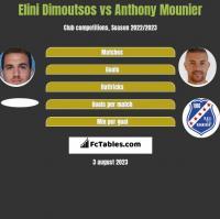 Elini Dimoutsos vs Anthony Mounier h2h player stats