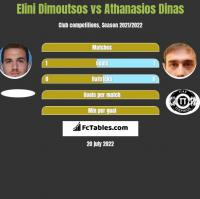 Elini Dimoutsos vs Athanasios Dinas h2h player stats