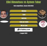 Elini Dimoutsos vs Aymen Tahar h2h player stats
