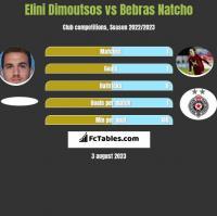 Elini Dimoutsos vs Bebras Natcho h2h player stats