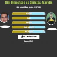 Elini Dimoutsos vs Christos Aravidis h2h player stats
