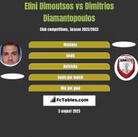 Elini Dimoutsos vs Dimitrios Diamantopoulos h2h player stats