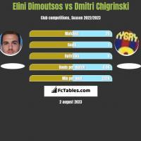 Elini Dimoutsos vs Dmitri Chigrinski h2h player stats