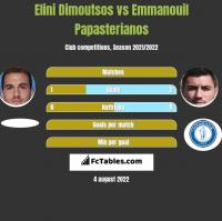 Elini Dimoutsos vs Emmanouil Papasterianos h2h player stats